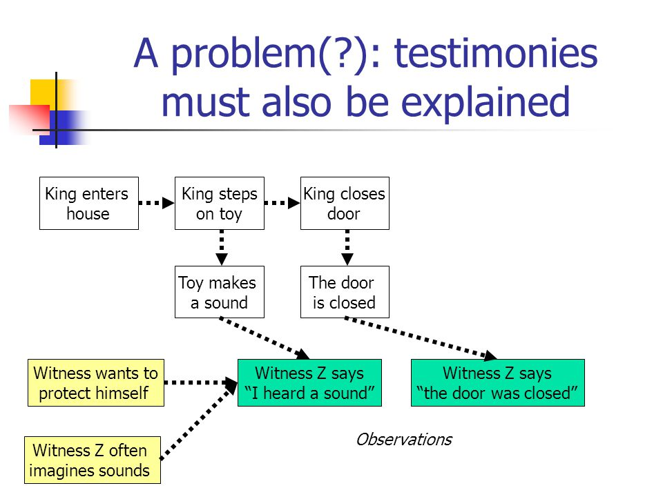 A problem( ): testimonies must also be explained King enters house King steps on toy Toy makes a sound Observations The door is closed King closes door Witness wants to protect himself Witness Z often imagines sounds Witness Z says I heard a sound Witness Z says the door was closed