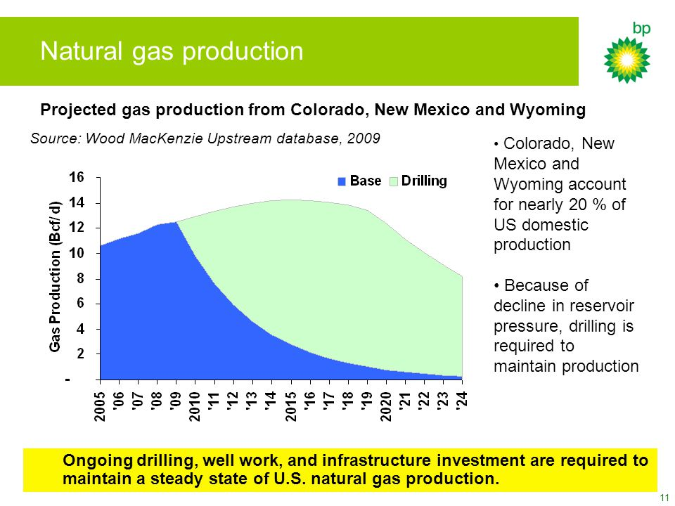 11 Natural gas production Ongoing drilling, well work, and infrastructure investment are required to maintain a steady state of U.S.