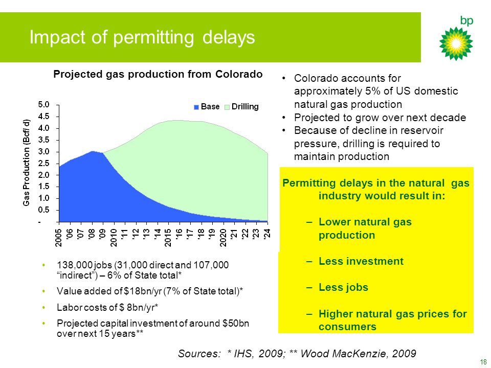 18 Impact of permitting delays 138,000 jobs (31,000 direct and 107,000 indirect ) – 6% of State total* Value added of $18bn/yr (7% of State total)* Labor costs of $ 8bn/yr* Projected capital investment of around $50bn over next 15 years** Colorado accounts for approximately 5% of US domestic natural gas production Projected to grow over next decade Because of decline in reservoir pressure, drilling is required to maintain production Permitting delays in the natural gas industry would result in: –Lower natural gas production –Less investment –Less jobs –Higher natural gas prices for consumers Sources: * IHS, 2009; ** Wood MacKenzie, 2009 Projected gas production from Colorado