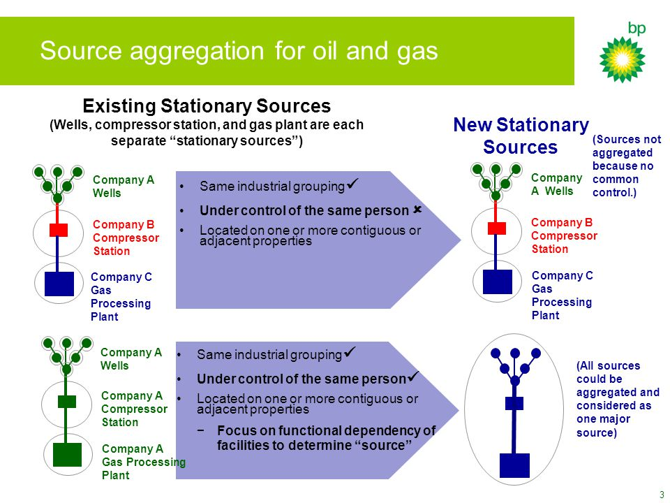 3 Source aggregation for oil and gas Existing Stationary Sources (Wells, compressor station, and gas plant are each separate stationary sources ) New Stationary Sources Same industrial grouping Under control of the same person Located on one or more contiguous or adjacent properties −Focus on functional dependency of facilities to determine source Company A Gas Processing Plant Company A Compressor Station Company A Wells (All sources could be aggregated and considered as one major source) Company C Gas Processing Plant Company B Compressor Station Company A Wells Company C Gas Processing Plant Company B Compressor Station Company A Wells Same industrial grouping Under control of the same person  Located on one or more contiguous or adjacent properties (Sources not aggregated because no common control.)