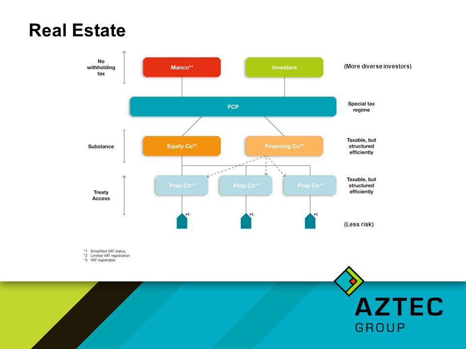 Real Estate (More diverse investors) (Less risk)