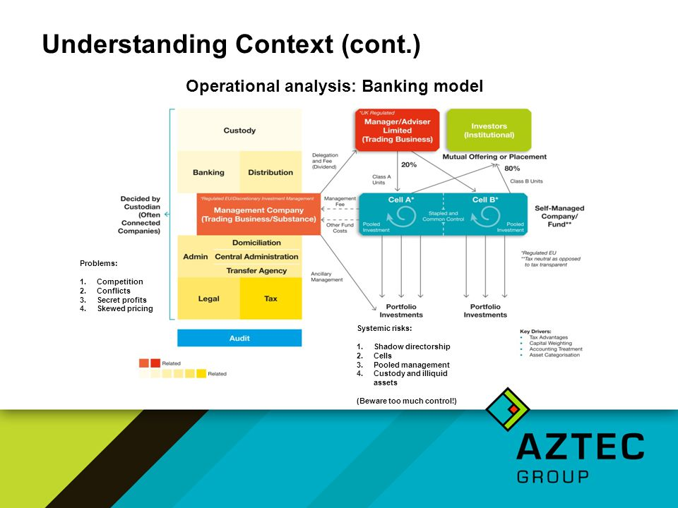 Understanding Context (cont.) Operational analysis: Banking model Problems: 1.Competition 2.Conflicts 3.Secret profits 4.Skewed pricing Systemic risks