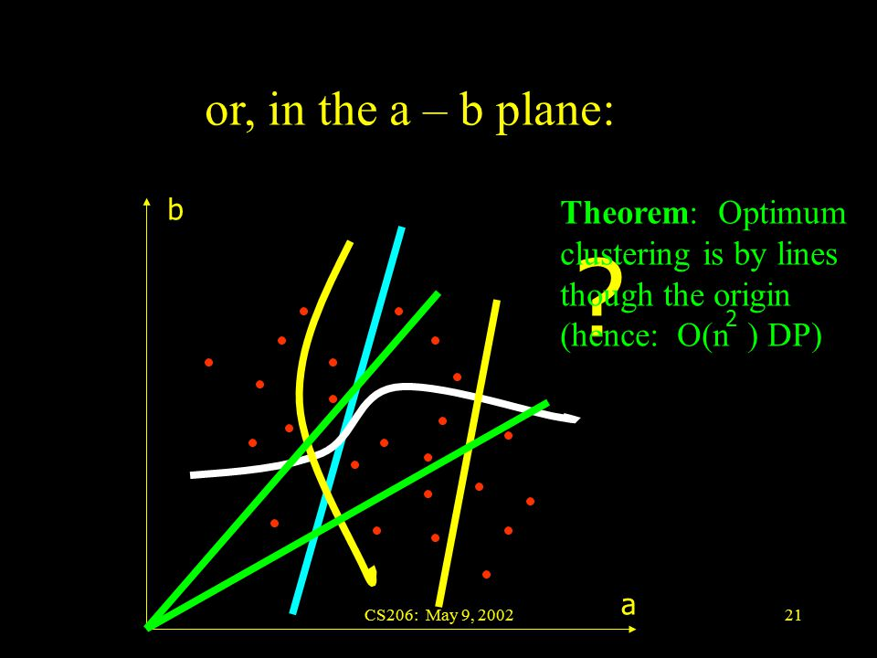 CS206: May 9, 200221 or, in the a – b plane: a b .