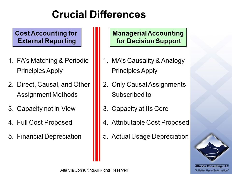 Alta Via Consulting All Rights Reserved Crucial Differences Cost Accounting for External Reporting Managerial Accounting for Decision Support 1.FA's Matching & Periodic Principles Apply 2.Direct, Causal, and Other Assignment Methods 3.Capacity not in View 4.Full Cost Proposed 5.Financial Depreciation 1.MA's Causality & Analogy Principles Apply 2.Only Causal Assignments Subscribed to 3.Capacity at Its Core 4.Attributable Cost Proposed 5.Actual Usage Depreciation