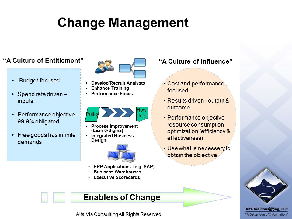 Alta Via Consulting All Rights Reserved Change Management Process Improvement (Lean 6-Sigma) Integrated Business Design Policy How To's Enablers of Change Budget-focused Spend rate driven – inputs Performance objective - 99.9% obligated Free goods has infinite demands Cost and performance focused Results driven - output & outcome Performance objective – resource consumption optimization (efficiency & effectiveness) Use what is necessary to obtain the objective A Culture of Entitlement A Culture of Influence ERP Applications (e.g.
