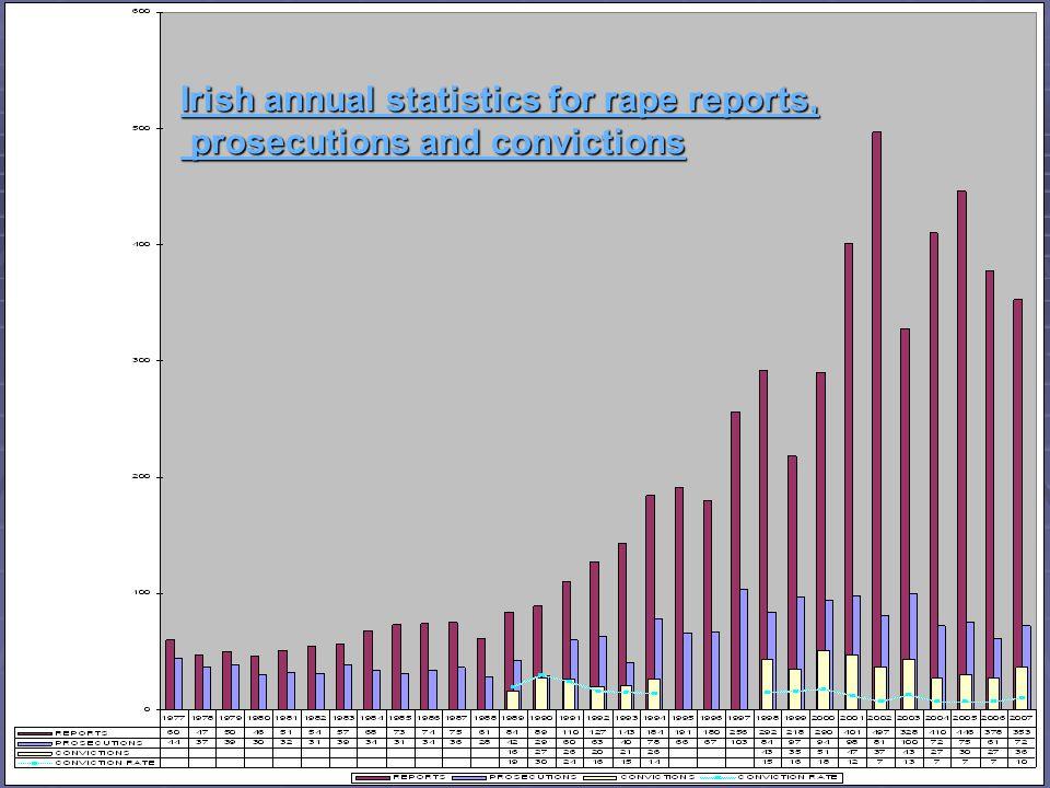 Irish annual statistics for rape reports, prosecutions and convictions prosecutions and convictions