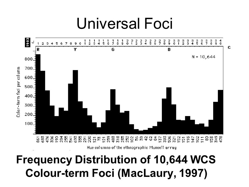 Universal Foci Frequency Distribution of 10,644 WCS Colour-term Foci (MacLaury, 1997)