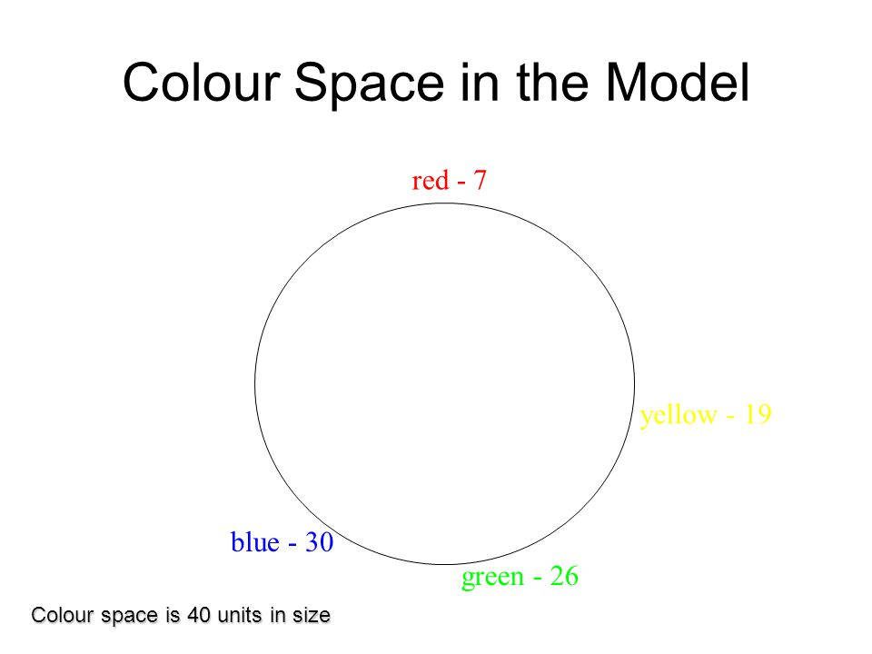 Colour Space in the Model red - 7 blue - 30 green - 26 yellow - 19 Colour space is 40 units in size