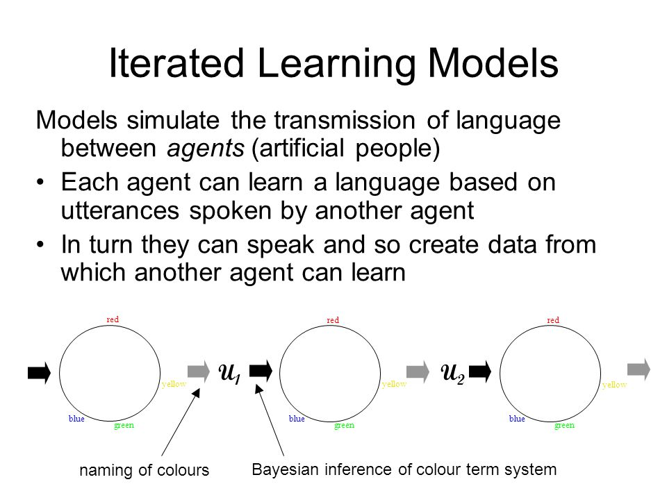 Iterated Learning Models Models simulate the transmission of language between agents (artificial people) Each agent can learn a language based on utterances spoken by another agent In turn they can speak and so create data from which another agent can learn red blue green yellow red blue green yellow red blue green yellow naming of colours Bayesian inference of colour term system U1U1 U2U2