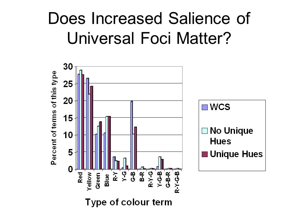 Does Increased Salience of Universal Foci Matter?