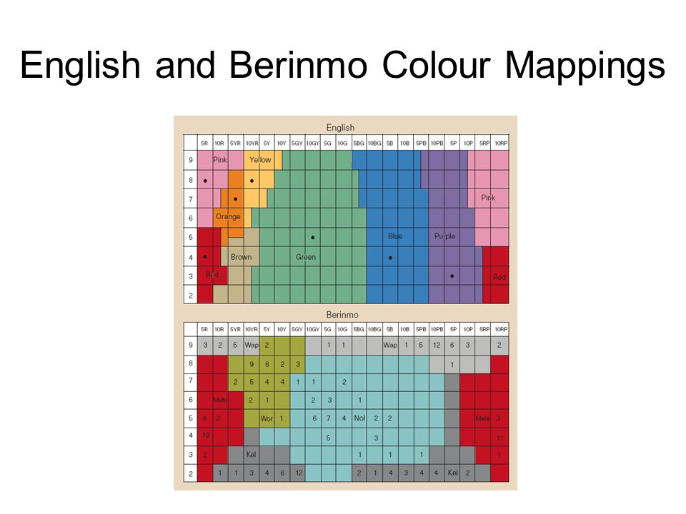 My Colour Model Learns using Bayesian inference Agents simply name colours (no feedback given about success of learning) Simplified 1 dimensional colour space Ten agents Multiple generations