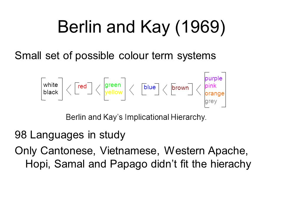 Learning Colour Terms Each colour term is learned independently to any others Data is a set of example colours Universal foci are especially salient  Agents are more likely to remember examples of universal foci than of other colours