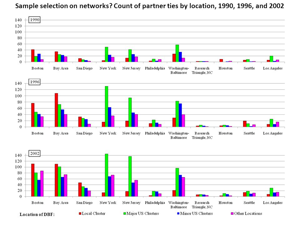 Sample selection on networks.