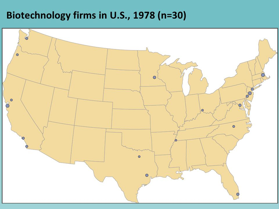 5 Potential candidates for formation of biomedical clusters (early 1980s) Ranking in number of biomedical patents, 1980 1 New York City - - extraordinary array of research hospitals, elite universities and medical schools, venture capital and investment banks 1 Northern New Jersey - - home of major U.S.