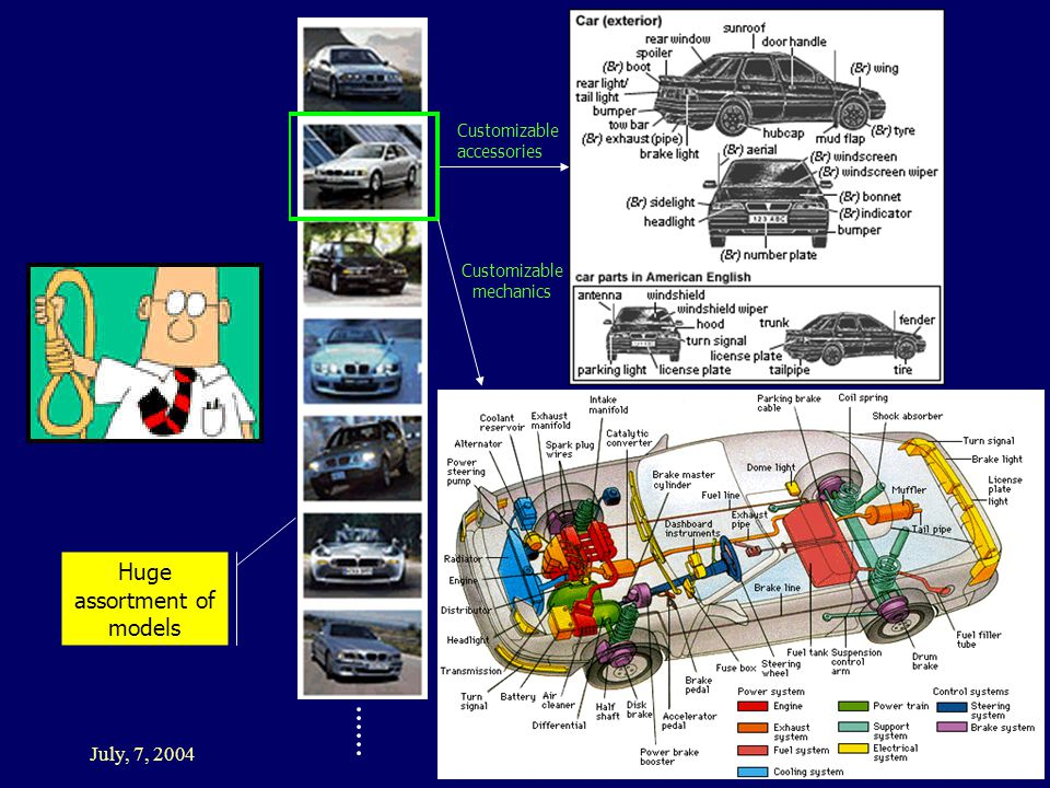 July, 7, 2004 UAI'04 Tutorial Ronen Brafman May be I should buy a new car … Huge assortment of models Customizable accessories Customizable mechanics