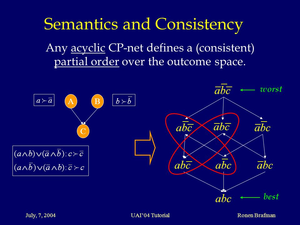 July, 7, 2004 UAI'04 Tutorial Ronen Brafman Any acyclic CP-net defines a (consistent) partial order over the outcome space.