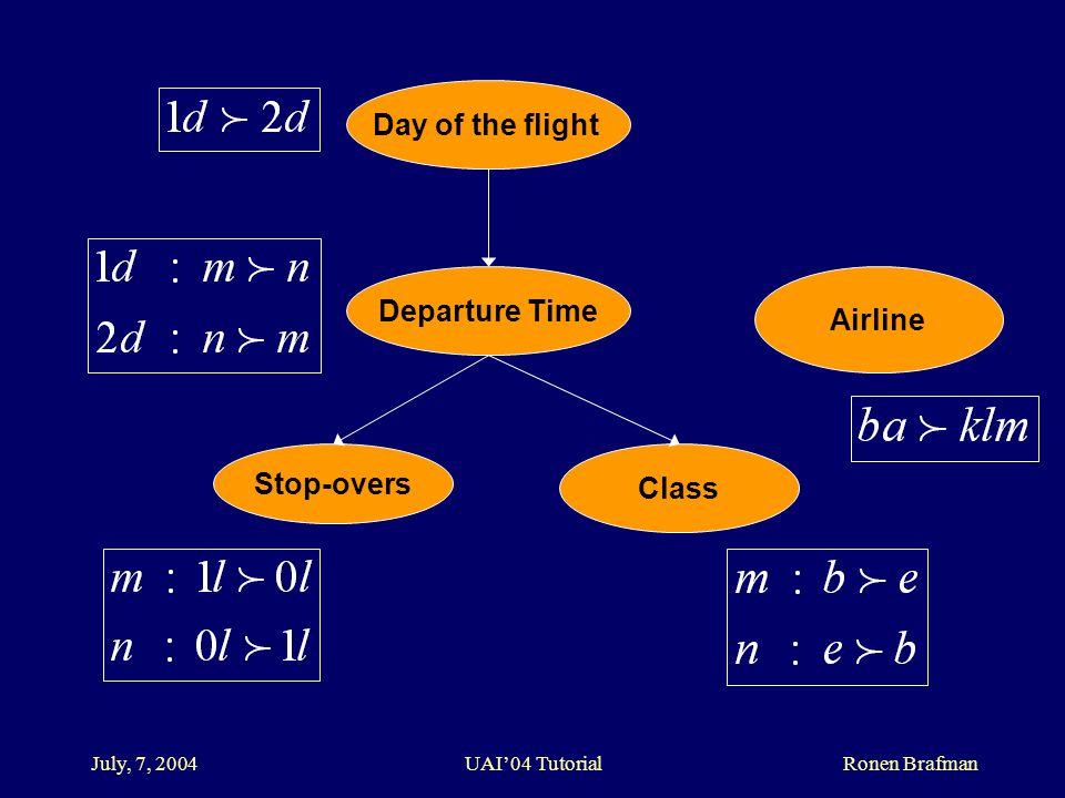 July, 7, 2004 UAI'04 Tutorial Ronen Brafman Day of the flight Departure Time Stop-overs Class Airline