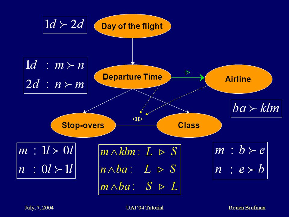 July, 7, 2004 UAI'04 Tutorial Ronen Brafman Day of the flight Departure Time Stop-oversClass Airline