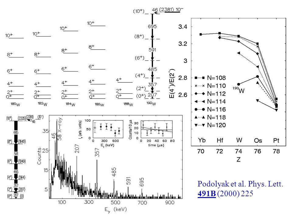 Podolyak et al. Phys. Lett. 491B (2000) 225