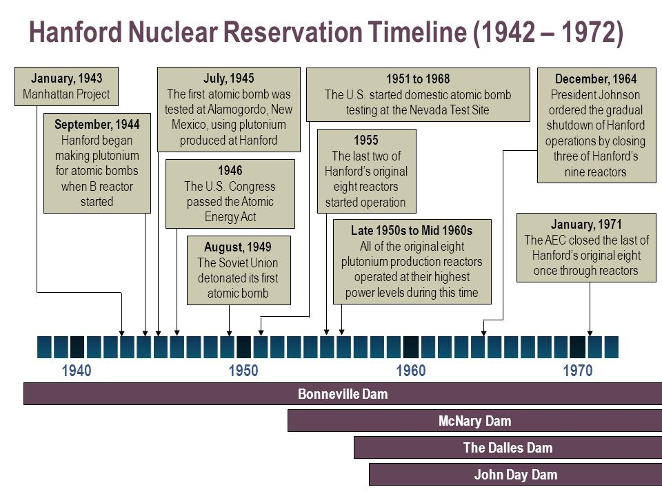 Hanford Nuclear Reservation Timeline (1942 – 1972) 1940195019601970 Late 1950s to Mid 1960s All of the original eight plutonium production reactors operated at their highest power levels during this time August, 1949 The Soviet Union detonated its first atomic bomb 1946 The U.S.