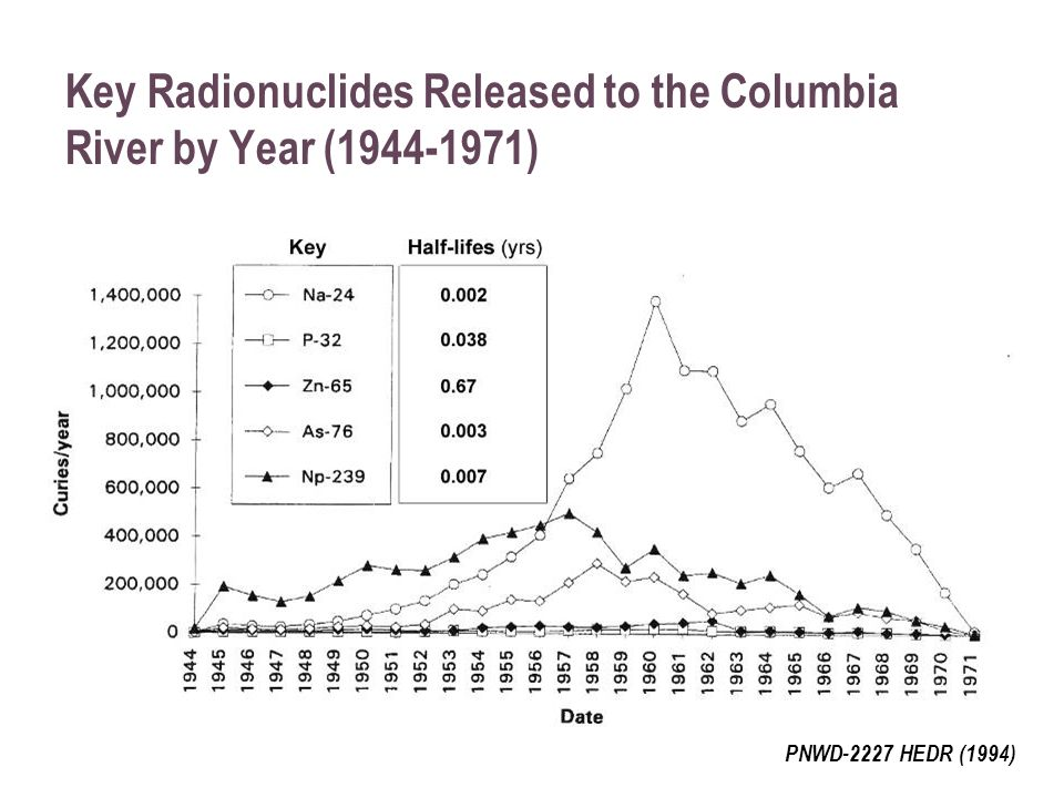 Key Radionuclides Released to the Columbia River by Year (1944-1971) PNWD-2227 HEDR (1994)