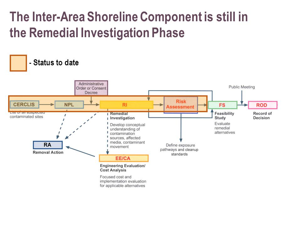 The Inter-Area Shoreline Component is still in the Remedial Investigation Phase - Status to date