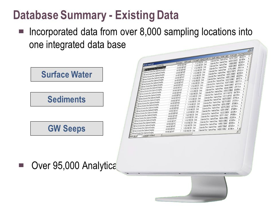 ▀ Incorporated data from over 8,000 sampling locations into one integrated data base ▀ Over 95,000 Analytical Results Database Summary - Existing Data Surface Water Sediments GW Seeps