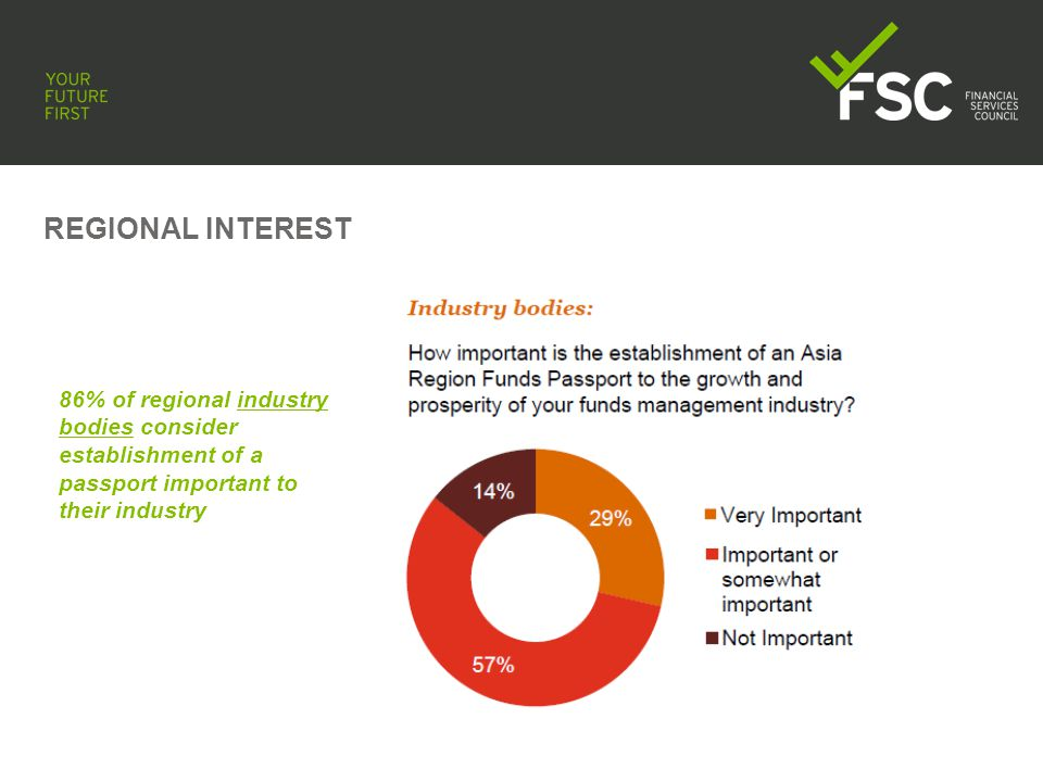 REGIONAL INTEREST 100% of regional market participants consider establishment of a passport important to their industry