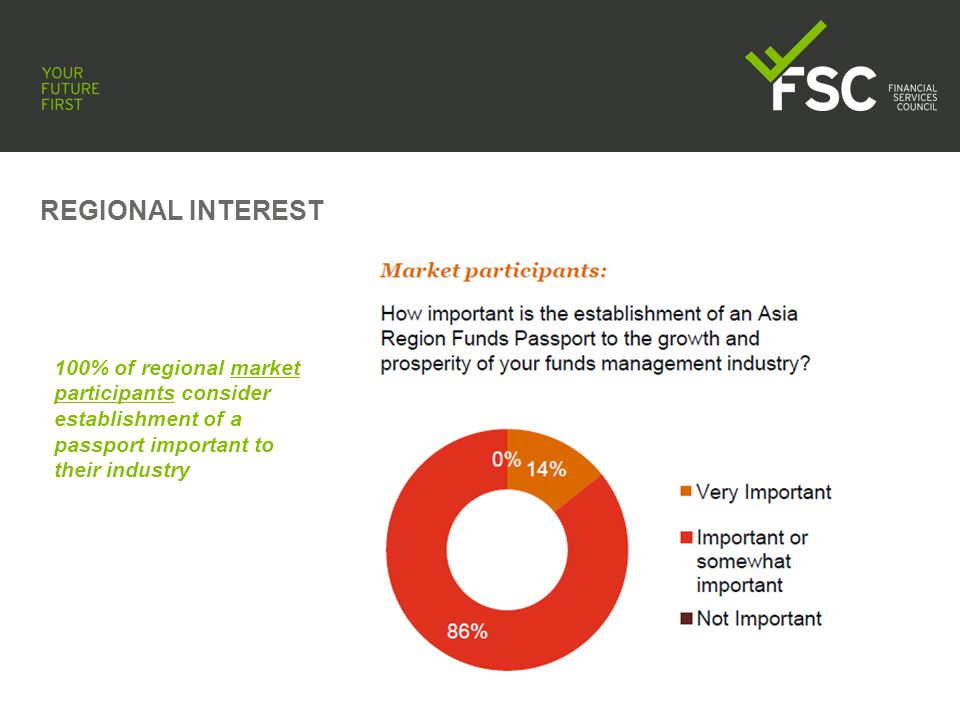 REGIONAL INTEREST 66% of wealth managers supportive of establishment of a passport, significant percentage unsure