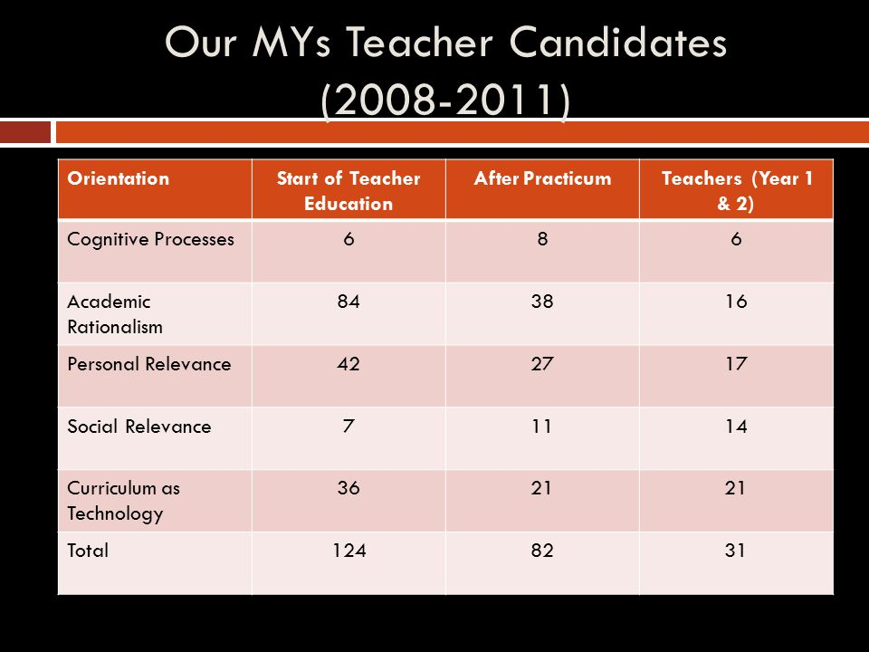 Our MYs Teacher Candidates (2008-2011) OrientationStart of Teacher Education After Practicum Teachers (Year 1 & 2) Cognitive Processes686 Academic Rationalism 843816 Personal Relevance422717 Social Relevance71114 Curriculum as Technology 3621 Total1248231