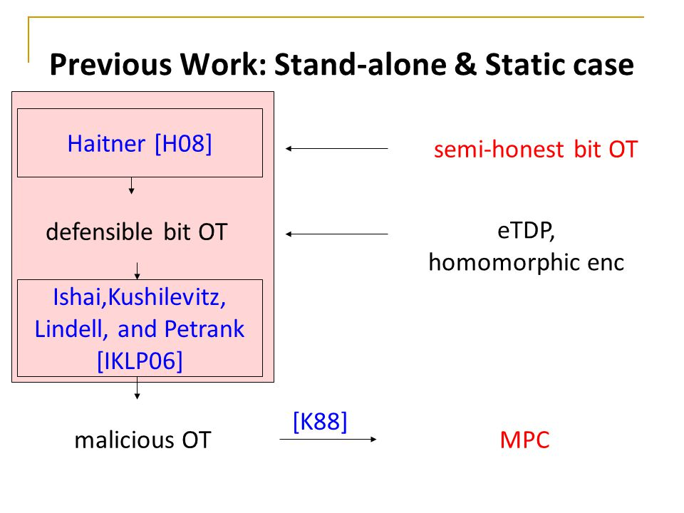 Previous Work: Stand-alone & Static case semi-honest bit OT malicious OT Haitner [H08] defensible bit OT Ishai,Kushilevitz, Lindell, and Petrank [IKLP
