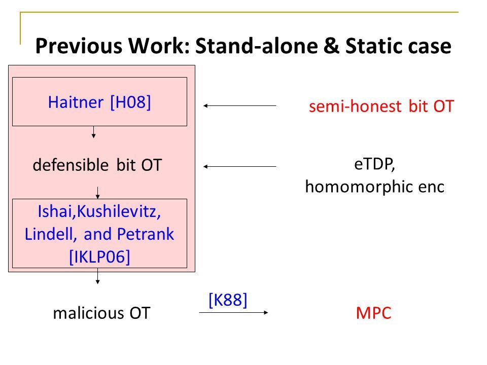 Previous Work: Stand-alone & Static case semi-honest bit OT malicious OT Haitner [H08] defensible bit OT Ishai,Kushilevitz, Lindell, and Petrank [IKLP06] eTDP, homomorphic enc [K88] MPC
