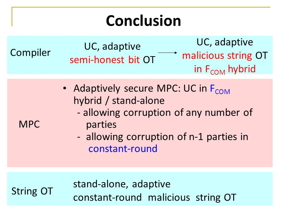 Conclusion Adaptively secure MPC: UC in F COM hybrid / stand-alone - allowing corruption of any number of parties -allowing corruption of n-1 parties in constant-round UC, adaptive semi-honest bit OT UC, adaptive malicious string OT in F COM hybrid Compiler MPC stand-alone, adaptive constant-round malicious string OT String OT
