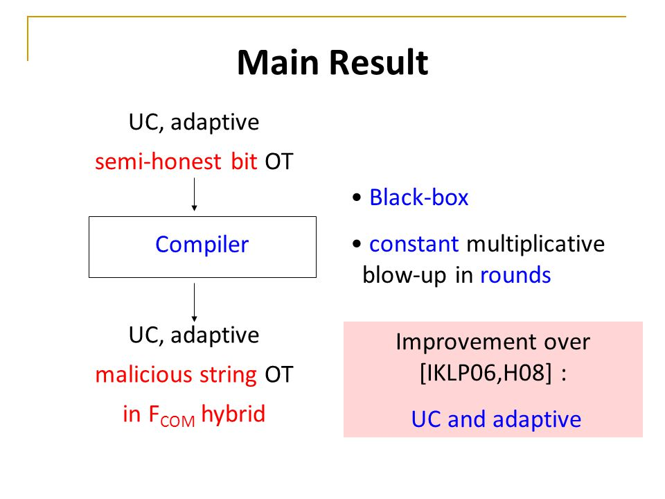 Main Result UC, adaptive semi-honest bit OT UC, adaptive malicious string OT in F COM hybrid Compiler Black-box constant multiplicative blow-up in rounds Improvement over [IKLP06,H08] : UC and adaptive