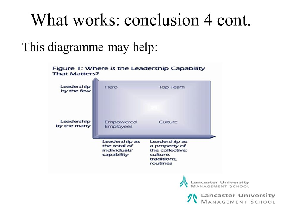 What works: conclusion 4 cont. This diagramme may help: