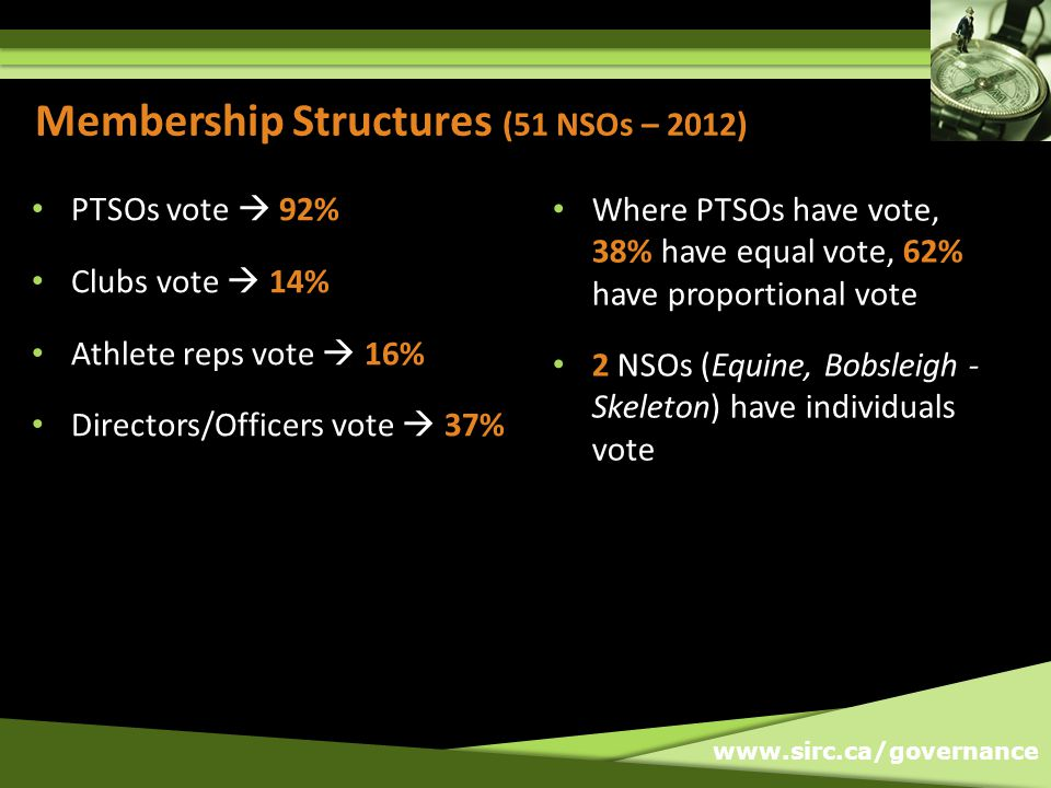 www.sirc.ca/governance Membership Structures (51 NSOs – 2012) PTSOs vote  92% Clubs vote  14% Athlete reps vote  16% Directors/Officers vote  37%