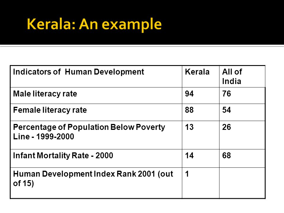 Indicators of Human DevelopmentKeralaAll of India Male literacy rate9476 Female literacy rate8854 Percentage of Population Below Poverty Line - 1999-2000 1326 Infant Mortality Rate - 20001468 Human Development Index Rank 2001 (out of 15) 1