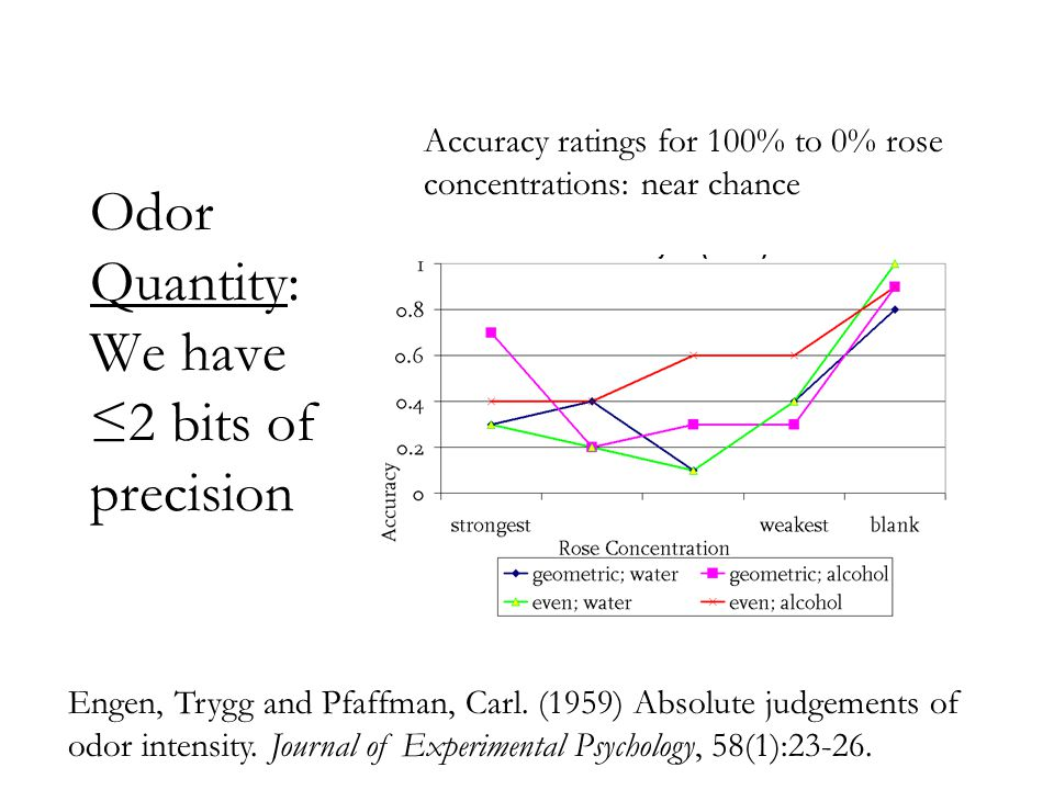 Odor Quantity: We have ≤2 bits of precision Accuracy ratings for 100% to 0% rose concentrations: near chance Engen, Trygg and Pfaffman, Carl. (1959) A