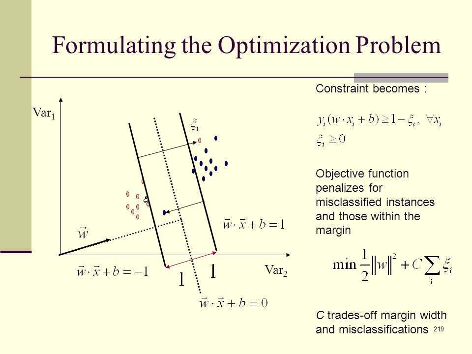 219 Formulating the Optimization Problem Var 1 Var 2 Constraint becomes : Objective function penalizes for misclassified instances and those within th