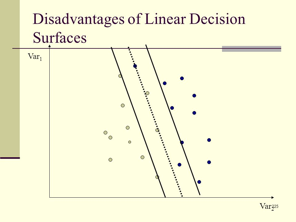225 Disadvantages of Linear Decision Surfaces Var 1 Var 2