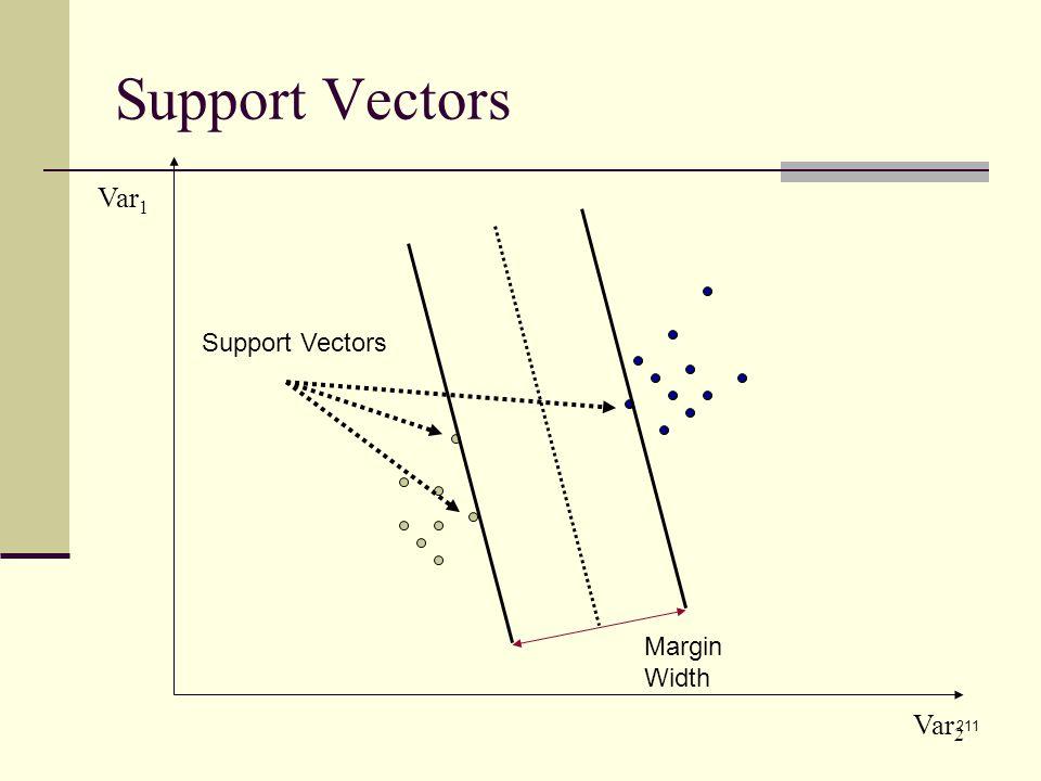 211 Support Vectors Var 1 Var 2 Margin Width Support Vectors