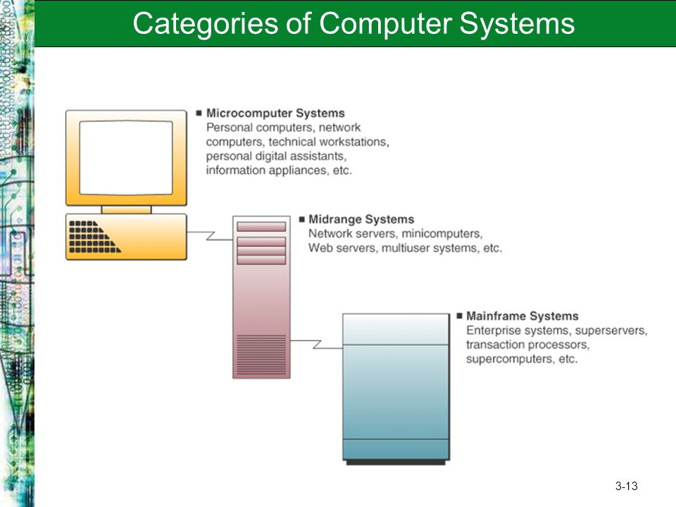 3-13 Categories of Computer Systems