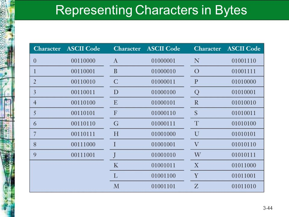 3-44 Representing Characters in Bytes