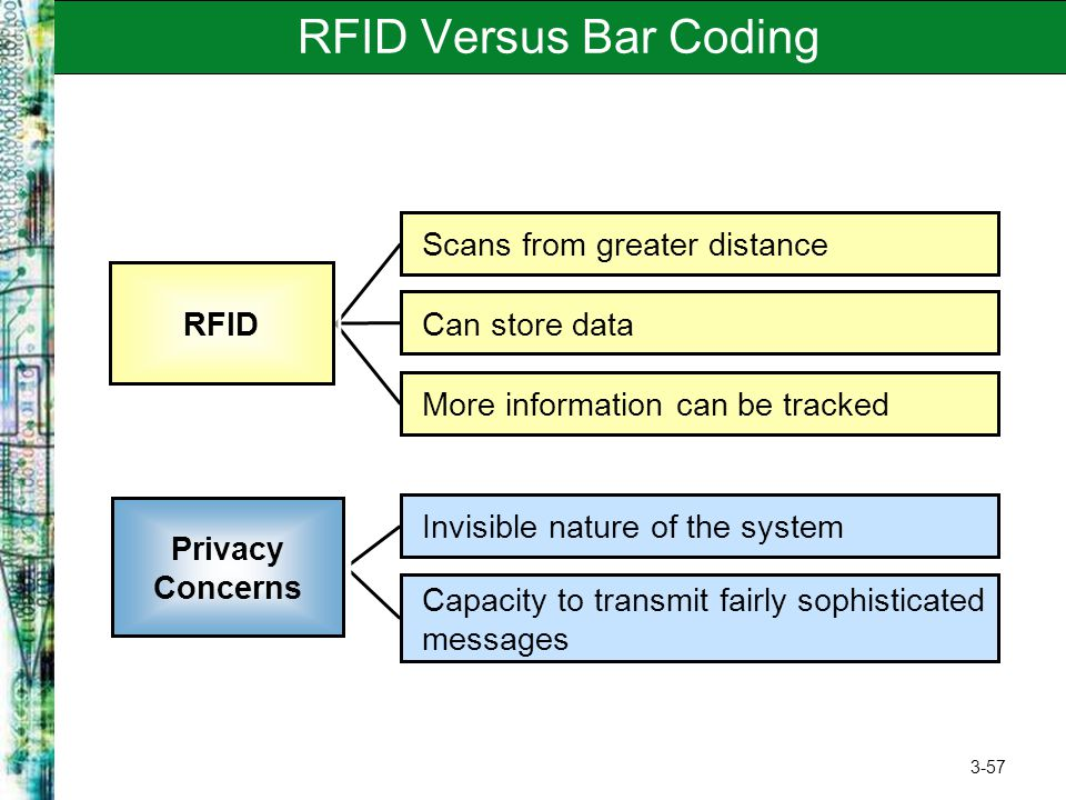 3-57 RFID Versus Bar Coding Invisible nature of the system Capacity to transmit fairly sophisticated messages Privacy Concerns Scans from greater dist