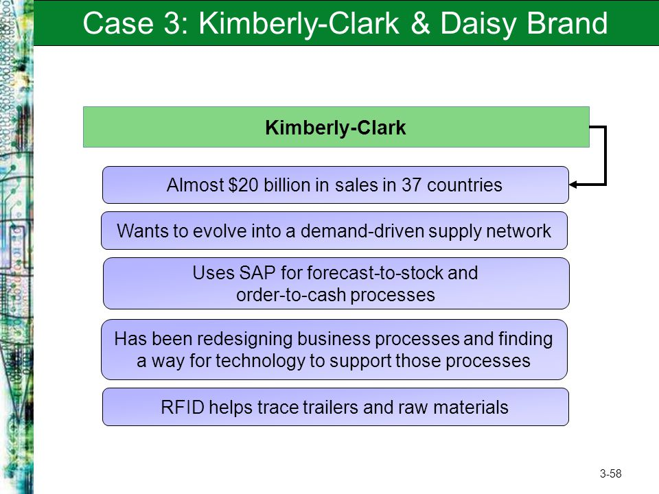 3-58 Case 3: Kimberly-Clark & Daisy Brand Kimberly-Clark Almost $20 billion in sales in 37 countries Wants to evolve into a demand-driven supply netwo