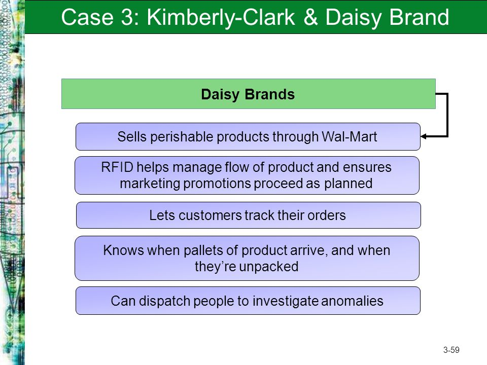 3-59 Case 3: Kimberly-Clark & Daisy Brand Daisy Brands Sells perishable products through Wal-Mart RFID helps manage flow of product and ensures market