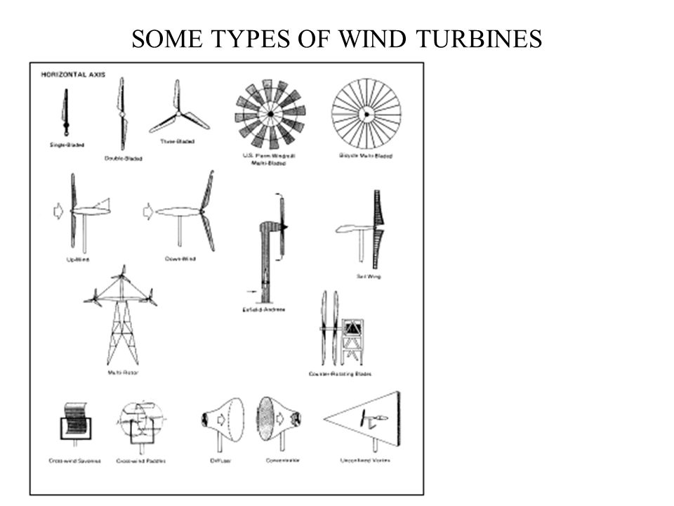 Wind Turbine : Harvester of Kinetic Energy