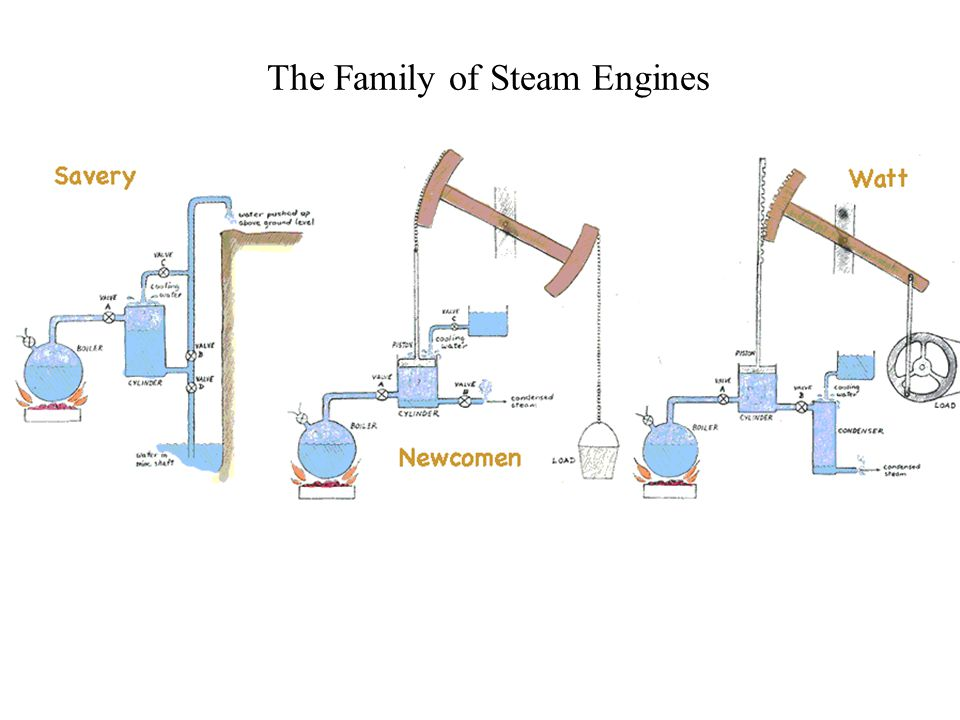 The Family of Steam Engines