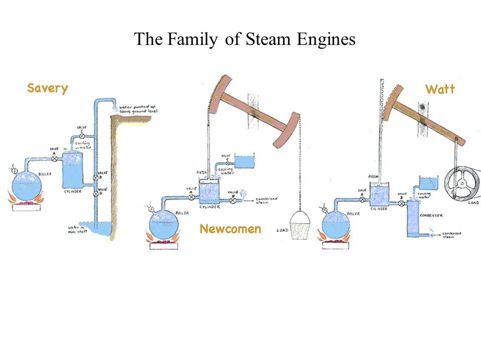 Turbine : Harvester of Useful Steam Energy No heat transfer.