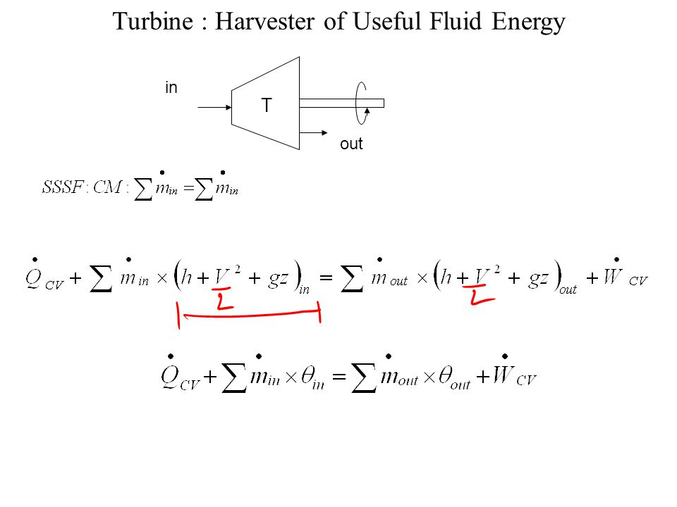 Turbine : Harvester of Useful Fluid Energy in out T